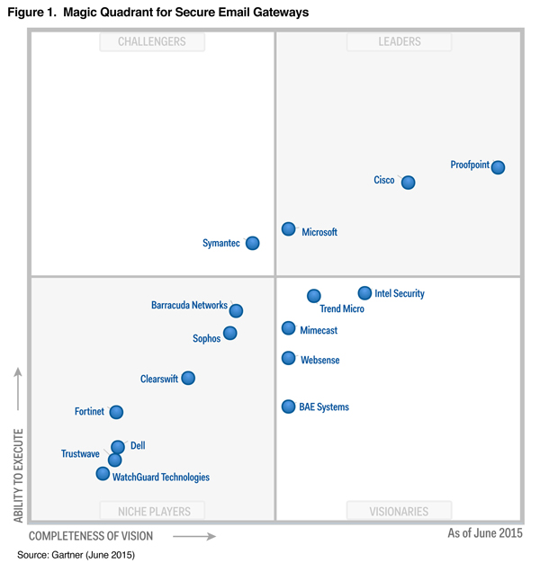 Gartner Magic Quadrant for Secure Email Gateways 2015